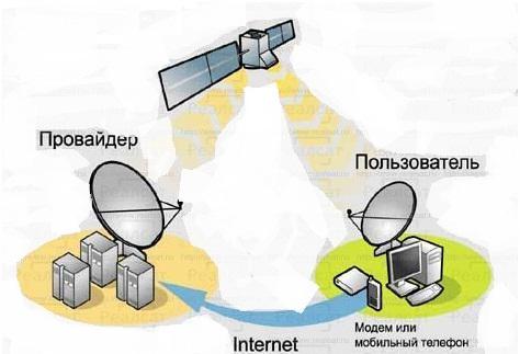 спутниковый интернет белгород